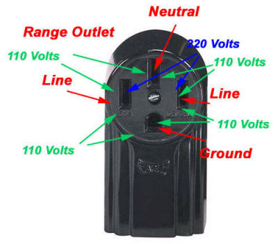 4 prong range outlet diagram how to wire stove 4 wire 220 plug diagram at honlapkeszites.co