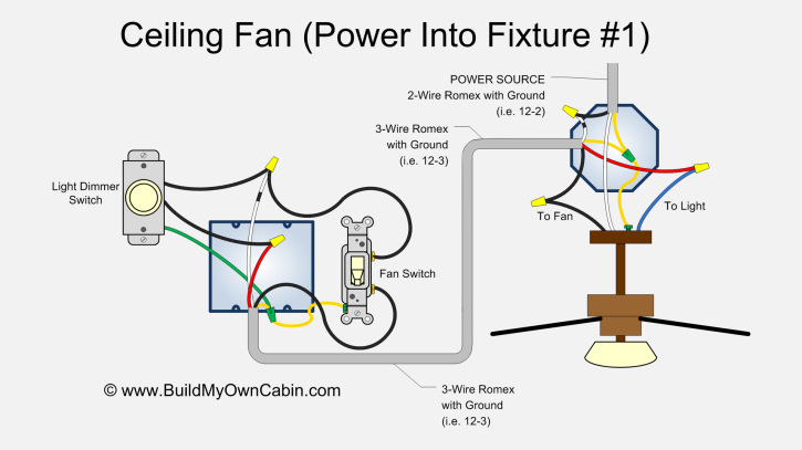 ceiling fan wiring diagram power into light rh buildmyowncabin com ceiling fan wiring diagram 2 switches ceiling fan wiring diagram red wire
