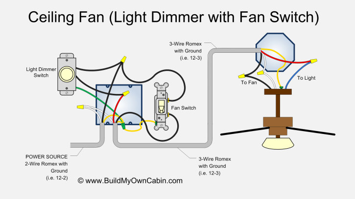Ceiling Fan Wiring Diagram (With Light Dimmer)