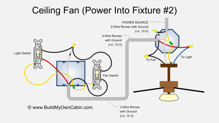 ceiling fan power into fixture 2 ceiling fan wiring diagram (power into light, dual switch) wiring diagram for ceiling light with switch at edmiracle.co
