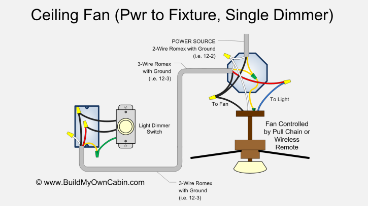 Ceiling Fan Wiring Diagram (Power into light, Single Dimmer) on
