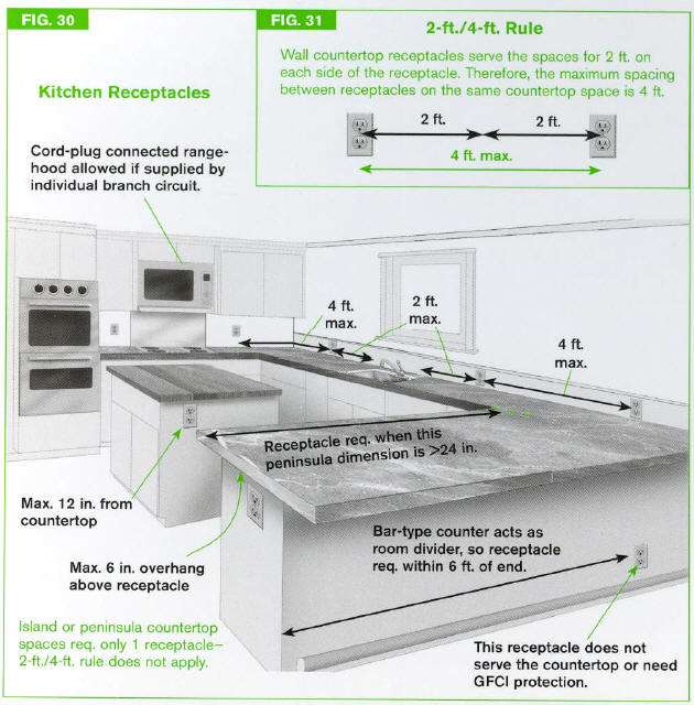 Countertop Height Outlets : Peninsula countertop spaces require receptacles if long dimension ...