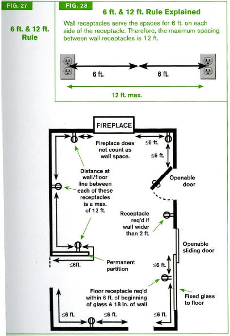 outlet spacing code wiring code