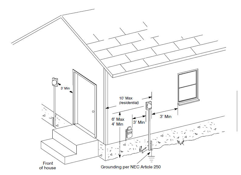 Electrical Service Entrance Diagrams http://www.buildmyowncabin.com/electrical/installing-new-electrical-service.html