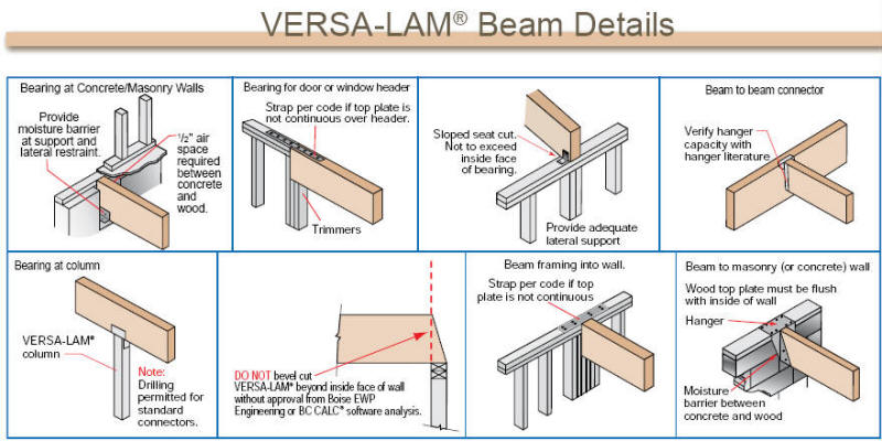 dos and donts beams - Wood Framing Details