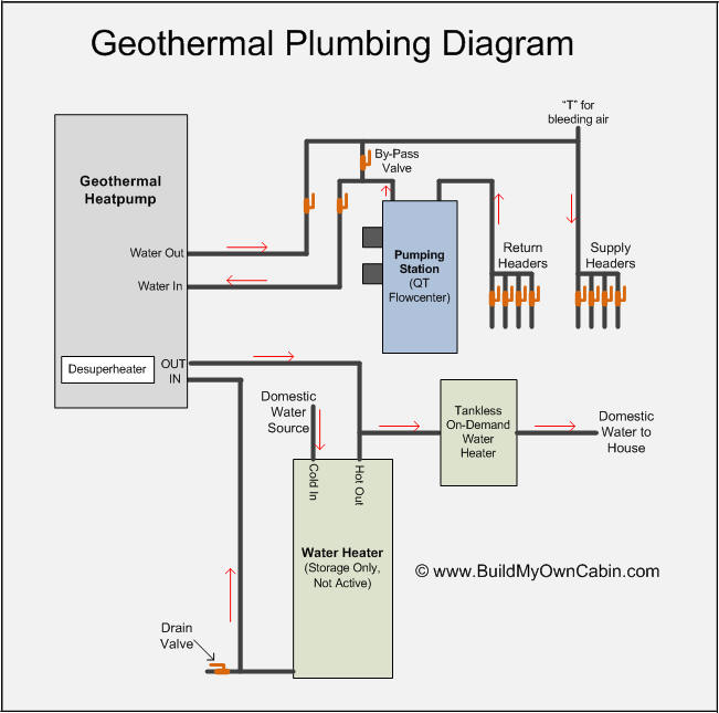 House plumbing diagram for Geothermal house plans