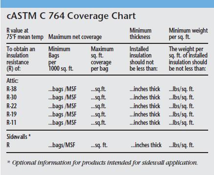 Install guide fiber loose fill insulation castm c 764 insulation coverage chart solutioingenieria Images