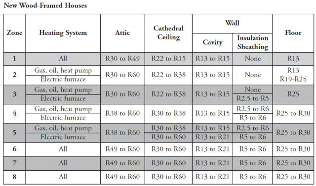 DOE new home insulation recommendations  sc 1 st  Build My Own Cabin & DOE R-Value Recommendations