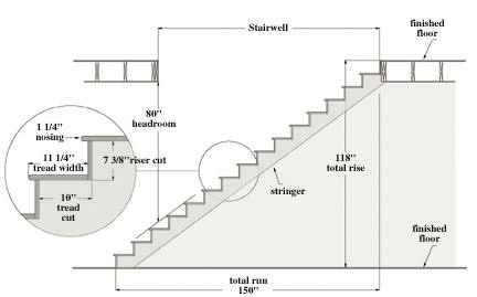 Building stairs - Interior stair treads and risers ...